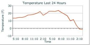 Solstice temp at Birch