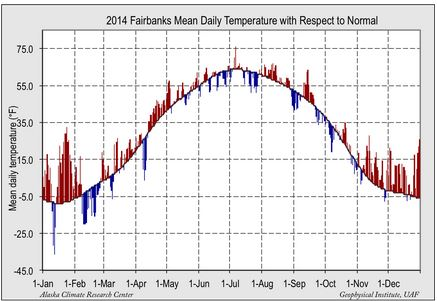 Deviation of  temp means from normal