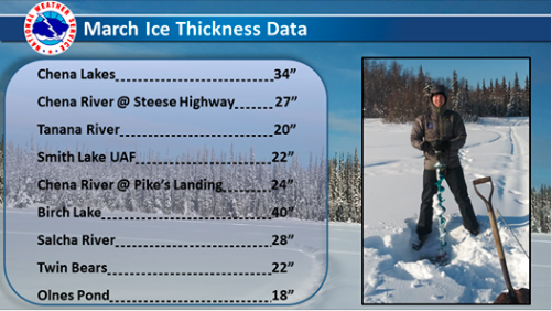March ice thicknesses